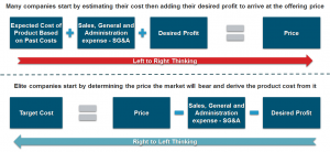 Opposing methods for establishing cost targets: starting with expected cost vs. starting with market price.