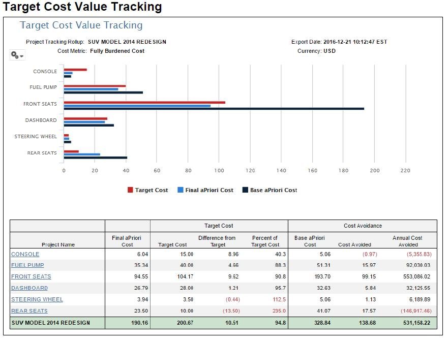 target_value_tracking_report