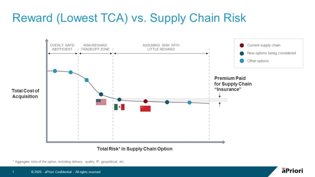 how to mitigate supply chain disruption
