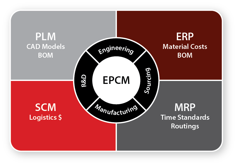 synchronize product cost management software with other enterprise solutions