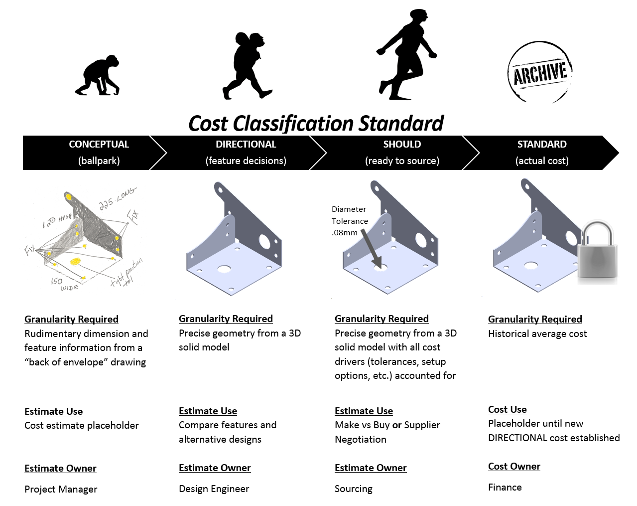 how to create a cost classification system