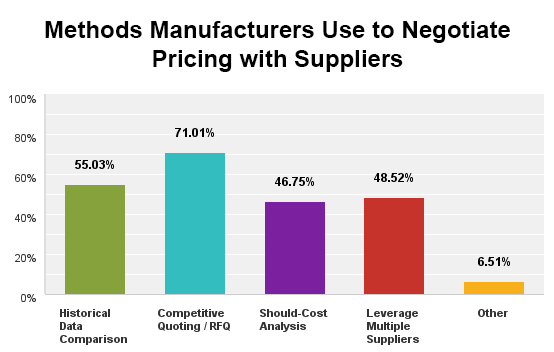 Methods Manufacturers Use to Negotiate Pricing with Suppliers