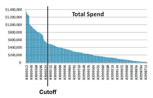 Pareto chart showing total cost of top 100 product costs