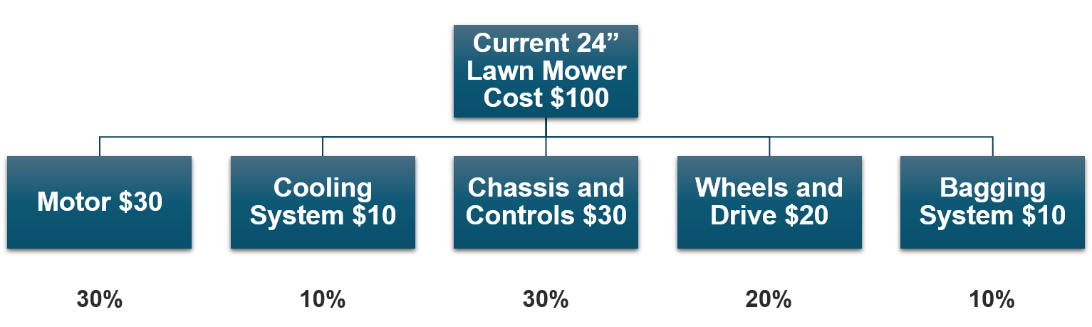manufacturing_cost_estimation